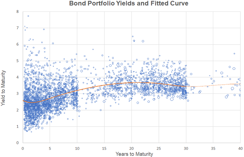 Graph depicting Bond Portfolio Yields and Fitted Curve