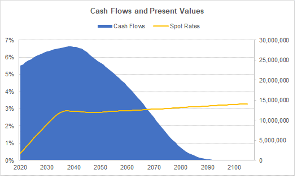 Chart depicting Cash Flows and Present Values