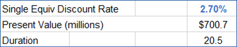 Table depicting Single Equiv Discount Rate