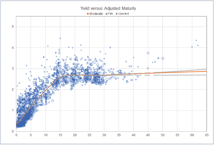 Chart depicting Yield versus Adjusted Maturity
