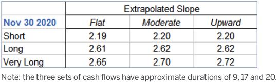 Chart depicting extrapolated slope