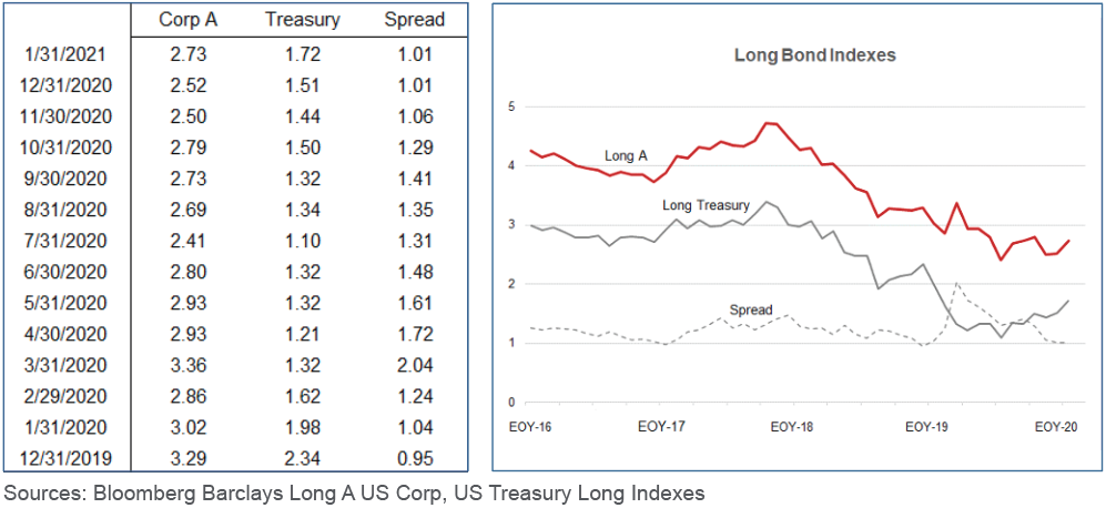 Charts depicting recent bond yields