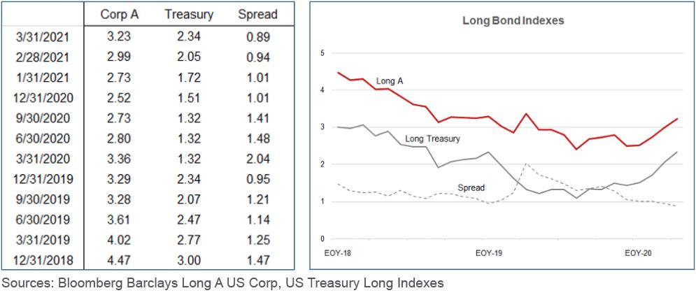 Charts depicting recent bond yields
